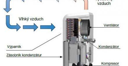 Znáte lepší firmu na odvlhčovače vzduchu, než Remko?